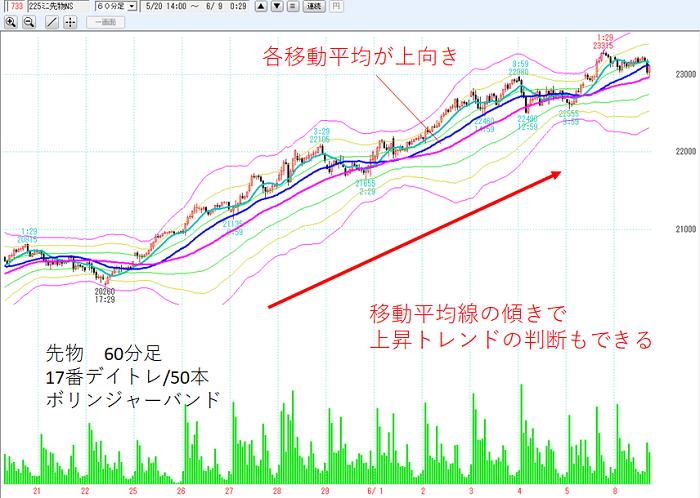 日経 225 先物 チャート