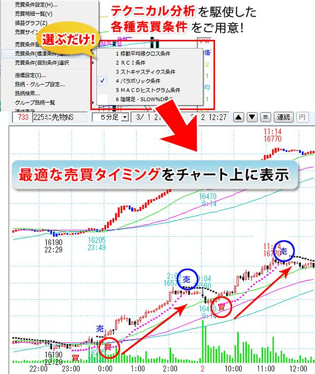 225 先物 チャート